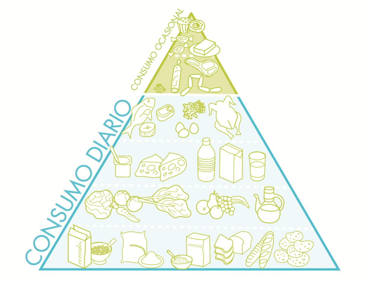 piramide alimentacion queso