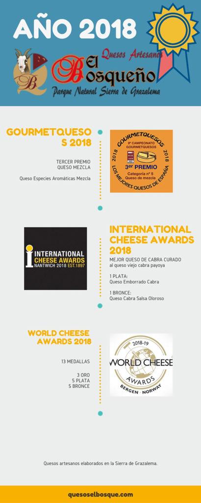 mejores quesos 2018